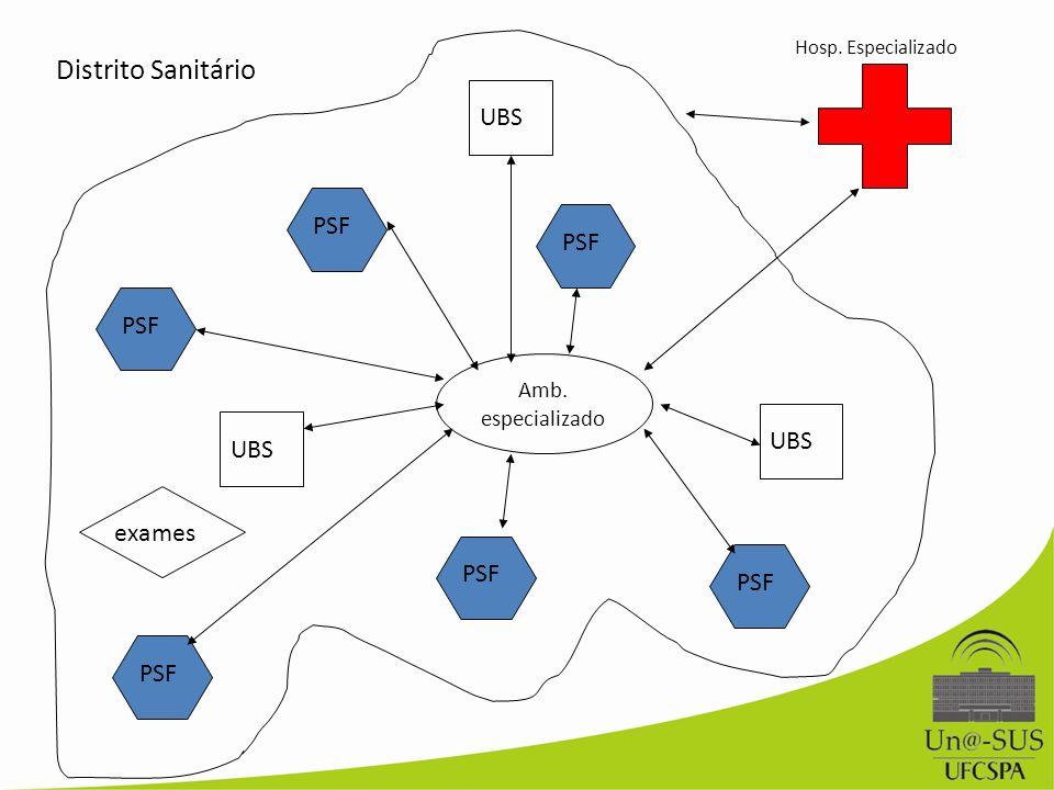 Hosp. Especializado PSF UBS Distrito Sanitário Amb. especializado exames
