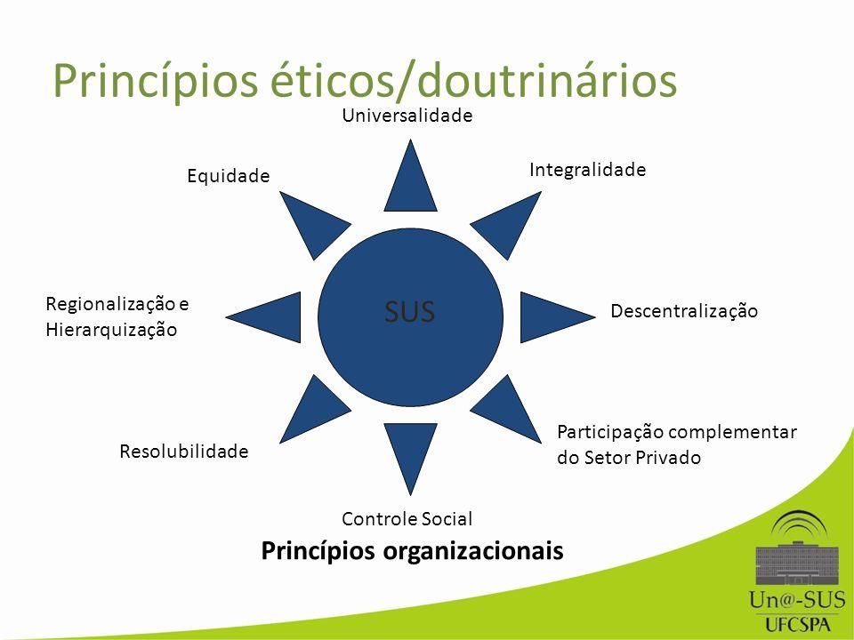 Universalidade Equidade Integralidade SUS Regionalização e Hierarquização Resolubilidade Descentralização Controle Social Participação complementar do