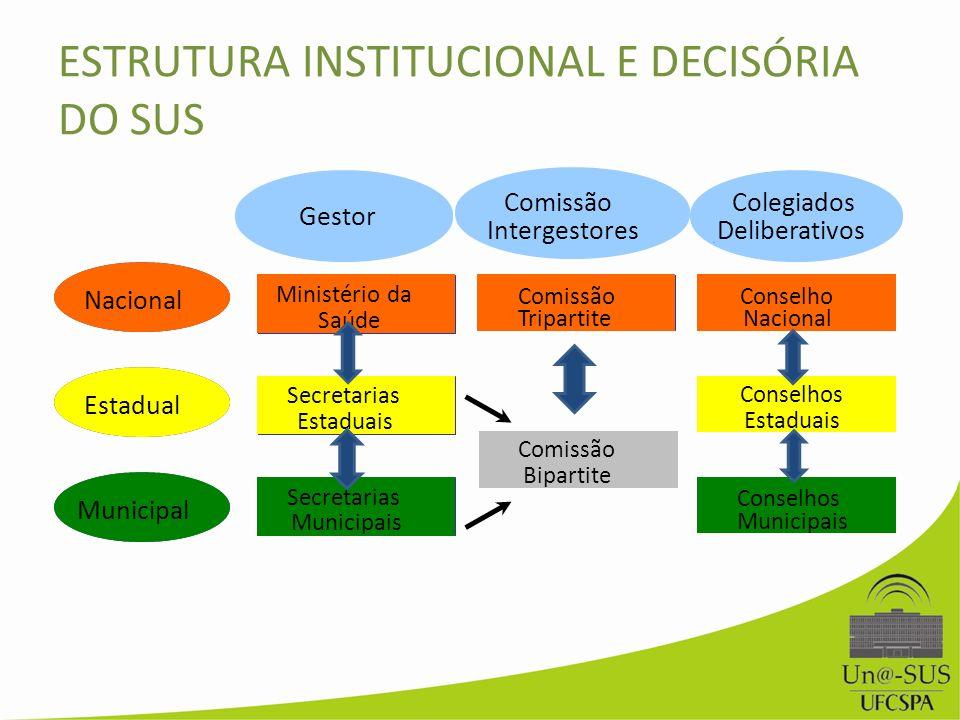 Nacional Estadual Municipal Ministério da Saúde Secretarias Estaduais Secretarias Municipais Comissão Tripartite Conselho Nacional Conselho Estadual C