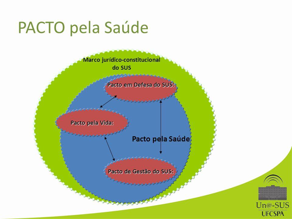 Prioridades Marco jurídico-constitucional do SUS Pacto pela Saúde Pacto em Defesa do SUS: Pacto de Gestão do SUS: Pacto pela Vida: PACTO pela Saúde