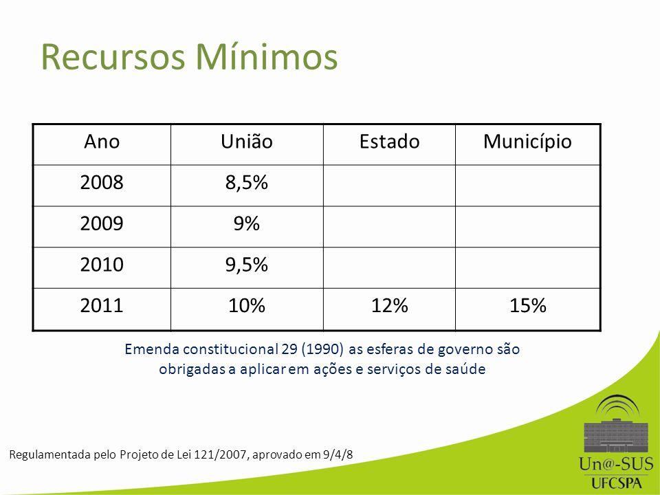 Recursos Mínimos AnoUniãoEstadoMunicípio 20088,5% 20099% 20109,5% 201110%12%15% Regulamentada pelo Projeto de Lei 121/2007, aprovado em 9/4/8 Emenda c