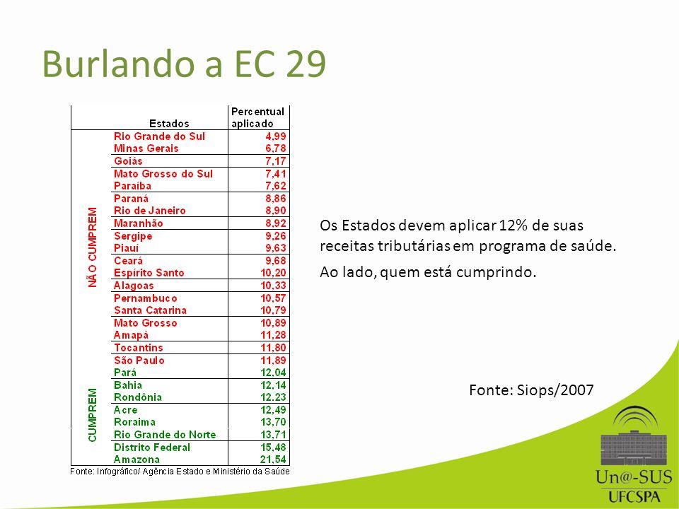 Os Estados devem aplicar 12% de suas receitas tributárias em programa de saúde. Ao lado, quem está cumprindo. Fonte: Siops/2007 Burlando a EC 29