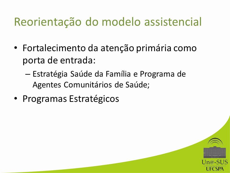 Reorientação do modelo assistencial Fortalecimento da atenção primária como porta de entrada: – Estratégia Saúde da Família e Programa de Agentes Comu