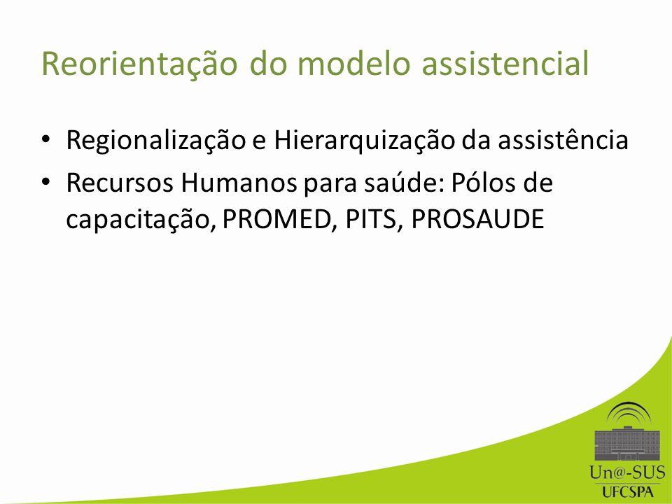 Reorientação do modelo assistencial Regionalização e Hierarquização da assistência Recursos Humanos para saúde: Pólos de capacitação, PROMED, PITS, PR
