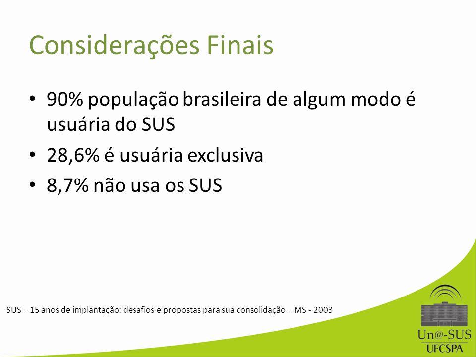 Considerações Finais 90% população brasileira de algum modo é usuária do SUS 28,6% é usuária exclusiva 8,7% não usa os SUS SUS – 15 anos de implantaçã
