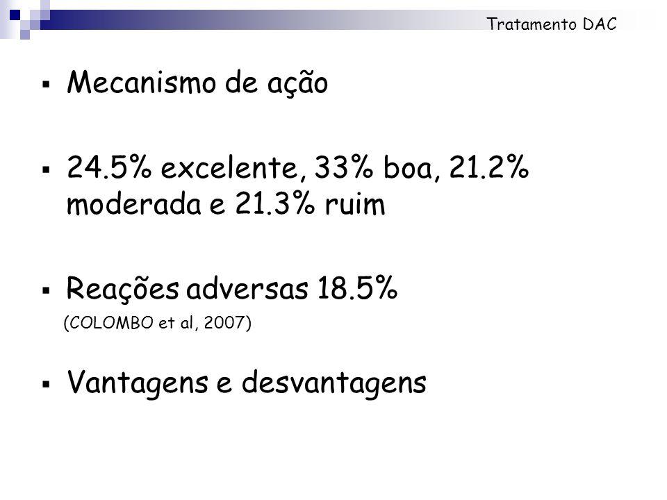Mecanismo de ação 24.5% excelente, 33% boa, 21.2% moderada e 21.3% ruim Reações adversas 18.5% (COLOMBO et al, 2007) Vantagens e desvantagens Tratamen