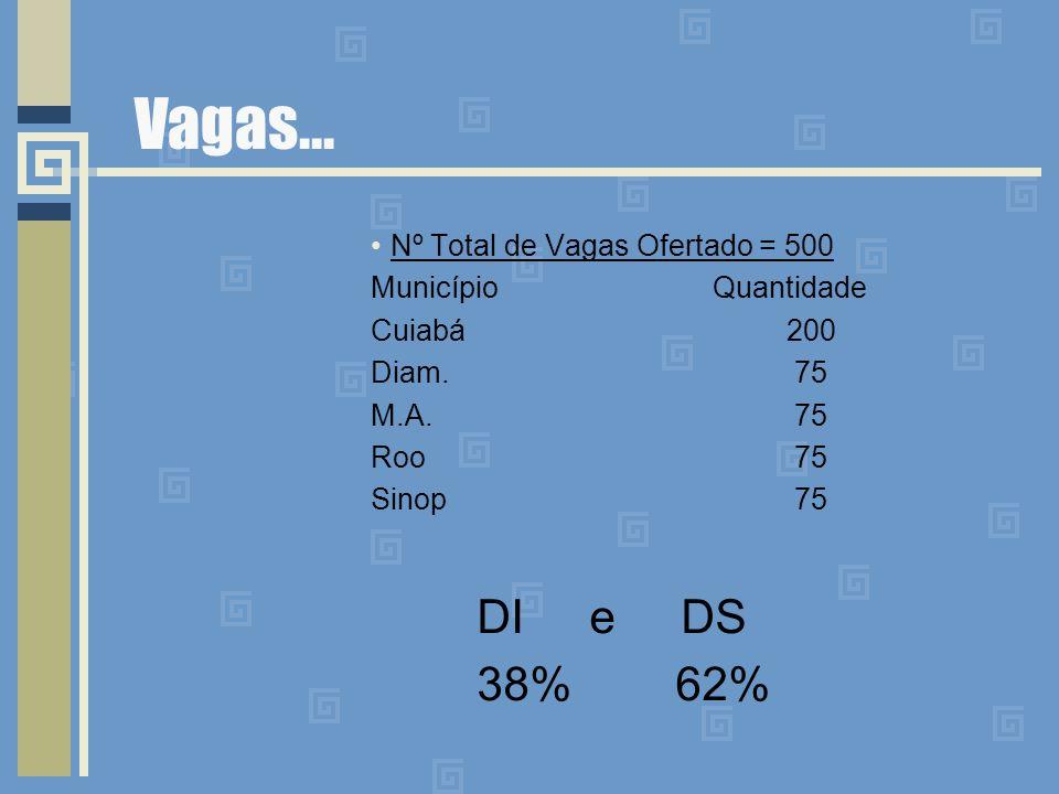 Vagas... Nº Total de Vagas Ofertado = 500 Município Quantidade Cuiabá 200 Diam. 75 M.A. 75 Roo 75 Sinop 75 DI e DS 38% 62%