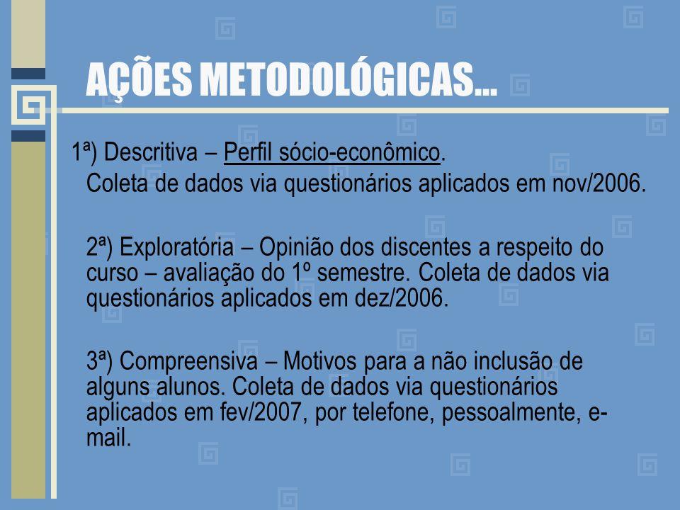 AÇÕES METODOLÓGICAS... 1ª) Descritiva – Perfil sócio-econômico. Coleta de dados via questionários aplicados em nov/2006. 2ª) Exploratória – Opinião do