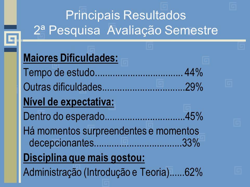 Principais Resultados 2ª Pesquisa Avaliação Semestre Maiores Dificuldades: Tempo de estudo................................... 44% Outras dificuldades.