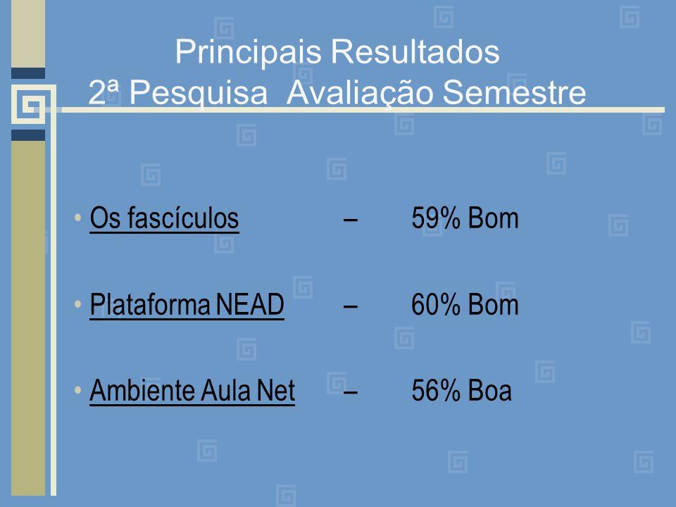 Principais Resultados 2ª Pesquisa Avaliação Semestre Os fascículos – 59% Bom Plataforma NEAD – 60% Bom Ambiente Aula Net – 56% Boa