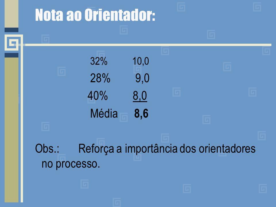 Nota ao Orientador: 32% 10,0 28% 9,0 40% 8,0 Média 8,6 Obs.: Reforça a importância dos orientadores no processo.
