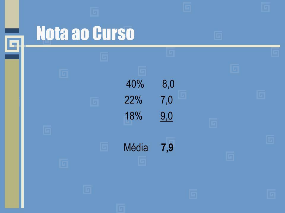 Nota ao Curso 40% 8,0 22% 7,0 18% 9,0 Média 7,9