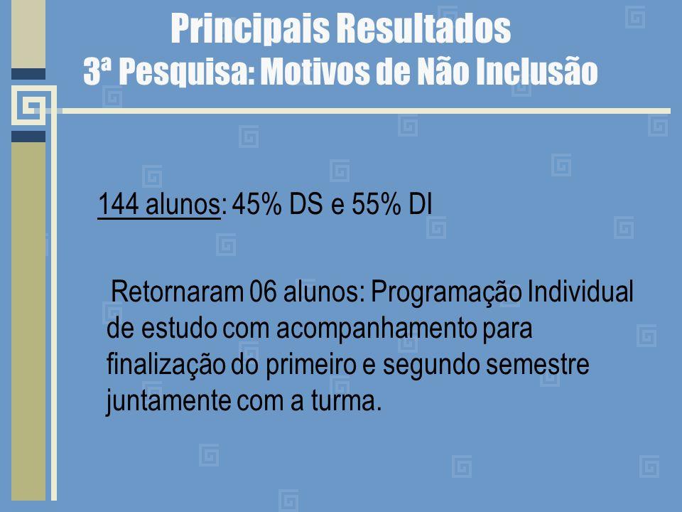 Principais Resultados 3ª Pesquisa: Motivos de Não Inclusão 144 alunos: 45% DS e 55% DI Retornaram 06 alunos: Programação Individual de estudo com acompanhamento para finalização do primeiro e segundo semestre juntamente com a turma.