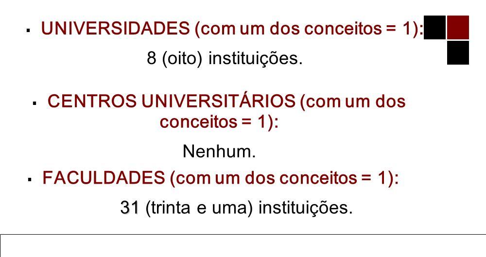 Ensino de Administração do Geral ao Específico 12 Prof. Dr. Mário César Barreto Moraes UNIVERSIDADES (inferior a 3:3): 74 (setenta e quatro) instituiç