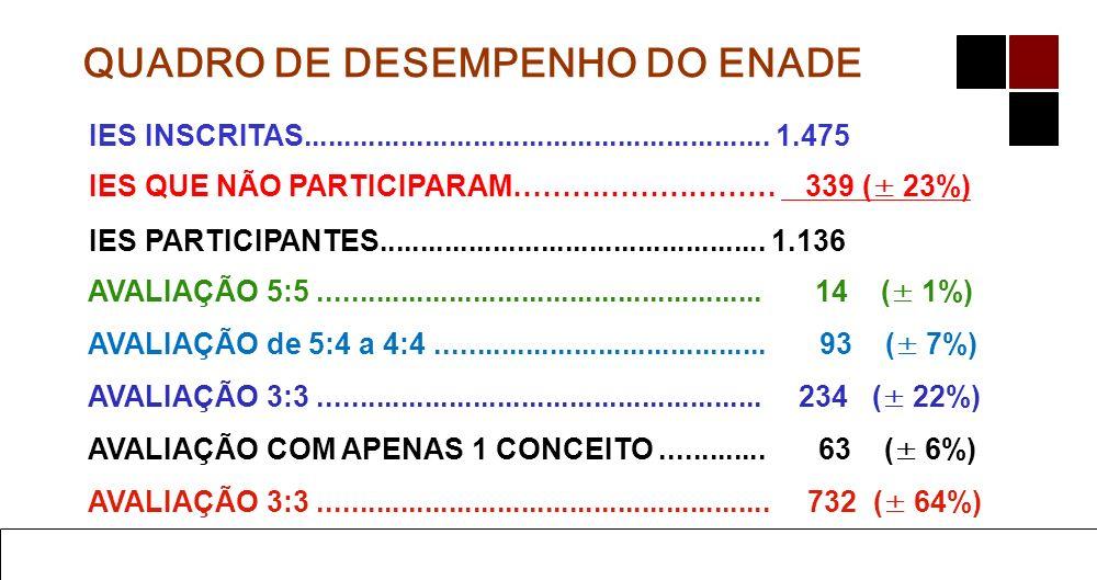 Ensino de Administração do Geral ao Específico 13 Prof. Dr. Mário César Barreto Moraes UNIVERSIDADES (com um dos conceitos = 1): 8 (oito) instituições