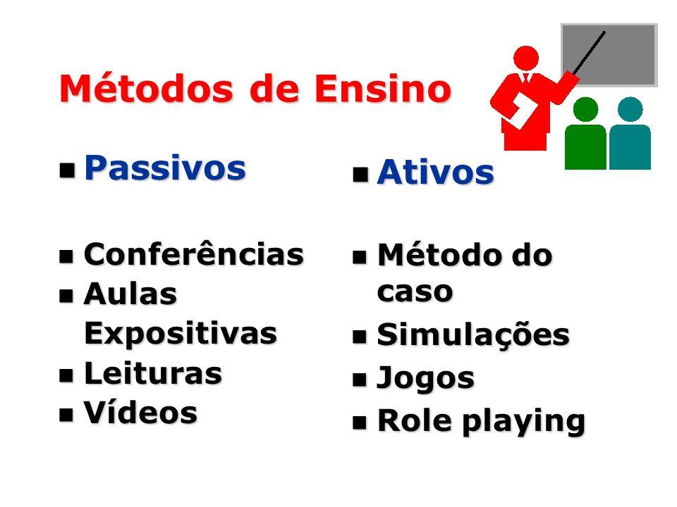 Métodos de Ensino Passivos Passivos Conferências Conferências Aulas AulasExpositivas Leituras Leituras Vídeos Vídeos Ativos Ativos Método do caso Méto