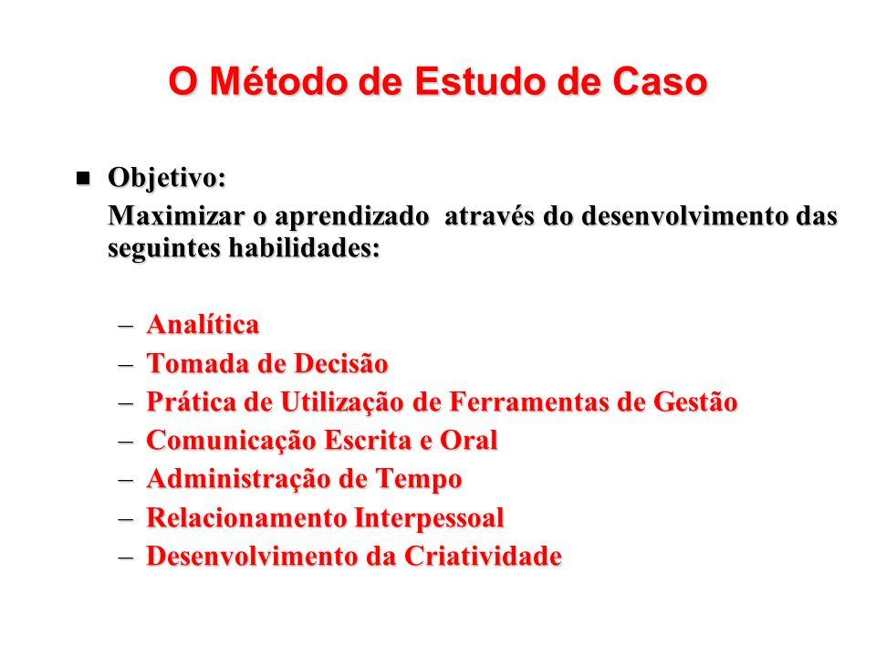 O Método de Estudo de Caso Objetivo: Objetivo: Maximizar o aprendizado através do desenvolvimento das seguintes habilidades: –Analítica –Tomada de Dec