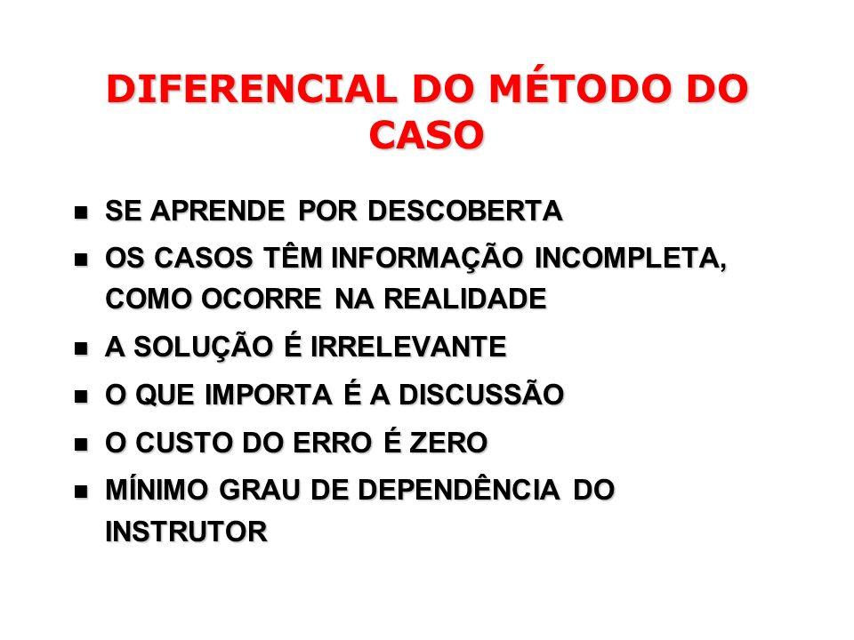 DIFERENCIAL DO MÉTODO DO CASO SE APRENDE POR DESCOBERTA SE APRENDE POR DESCOBERTA OS CASOS TÊM INFORMAÇÃO INCOMPLETA, COMO OCORRE NA REALIDADE OS CASO