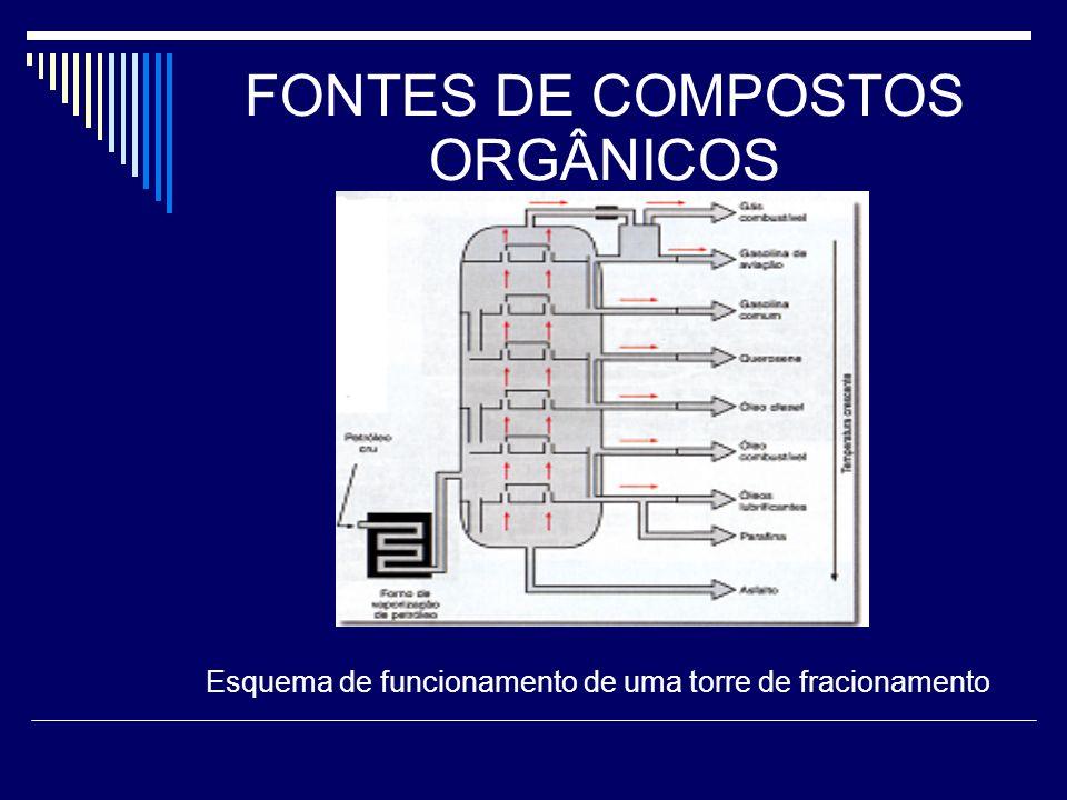 FONTES DE COMPOSTOS ORGÂNICOS Esquema de funcionamento de uma torre de fracionamento