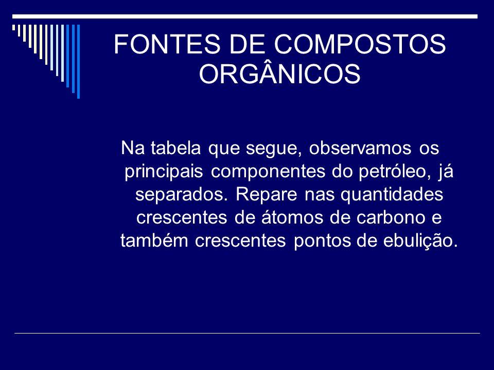 FONTES DE COMPOSTOS ORGÂNICOS Na tabela que segue, observamos os principais componentes do petróleo, já separados.