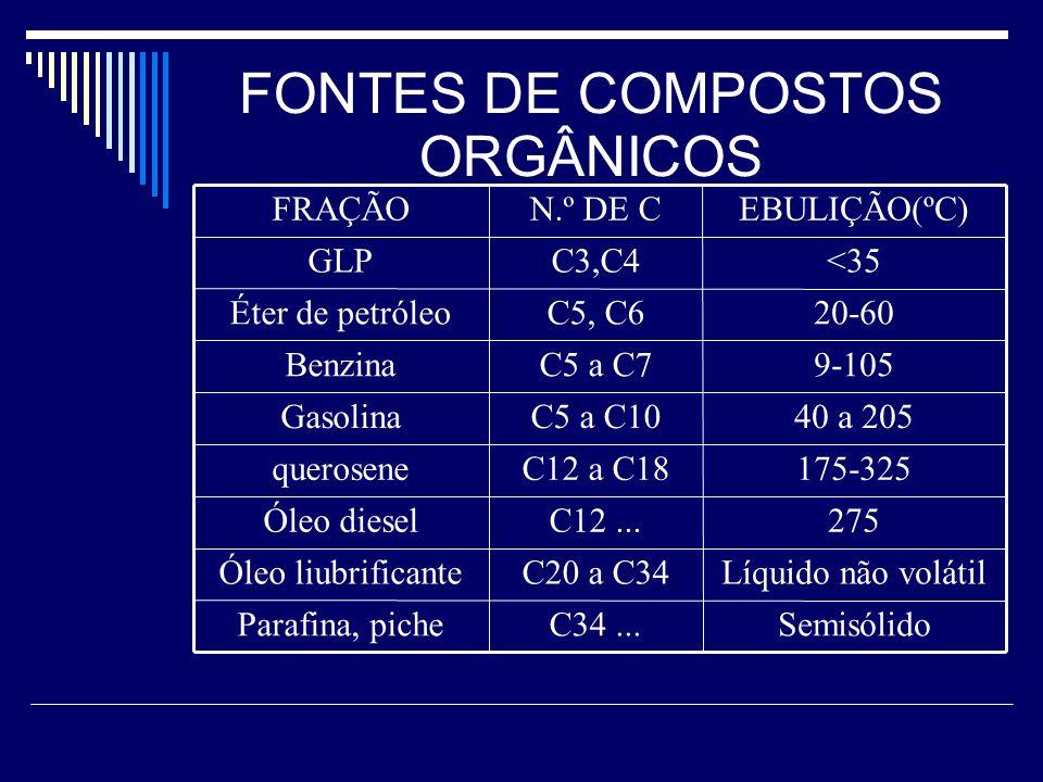 FONTES DE COMPOSTOS ORGÂNICOS Líquido não volátilC20 a C34Óleo liubrificante SemisólidoC34...Parafina, piche 275C12...Óleo diesel 175-325C12 a C18quer