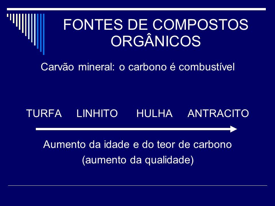 FONTES DE COMPOSTOS ORGÂNICOS Carvão mineral: o carbono é combustível TURFA LINHITO HULHA ANTRACITO Aumento da idade e do teor de carbono (aumento da