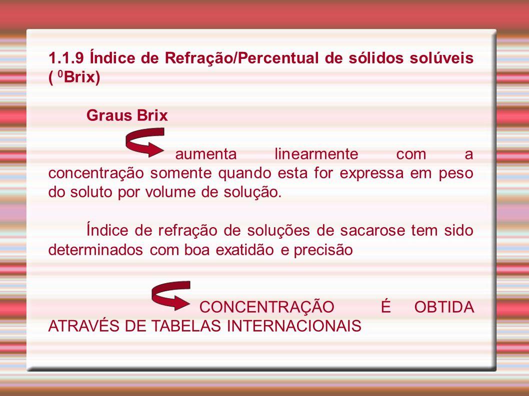 1.1.9 Índice de Refração/Percentual de sólidos solúveis ( 0 Brix) Graus Brix aumenta linearmente com a concentração somente quando esta for expressa e