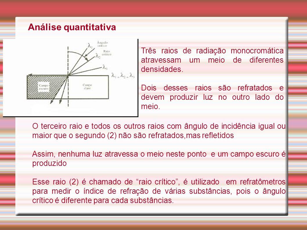 Análise quantitativa O terceiro raio e todos os outros raios com ângulo de incidência igual ou maior que o segundo (2) não são refratados,mas refletid
