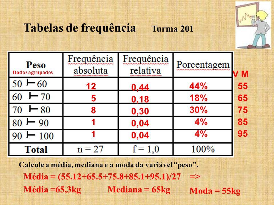 Tabelas de frequência Turma 201 12 5 8 1 0,44 0,18 0,30 0,04 44% 18% 30% 4% Dados agrupados V M 55 65 75 85 95 Calcule a média, mediana e a moda da va