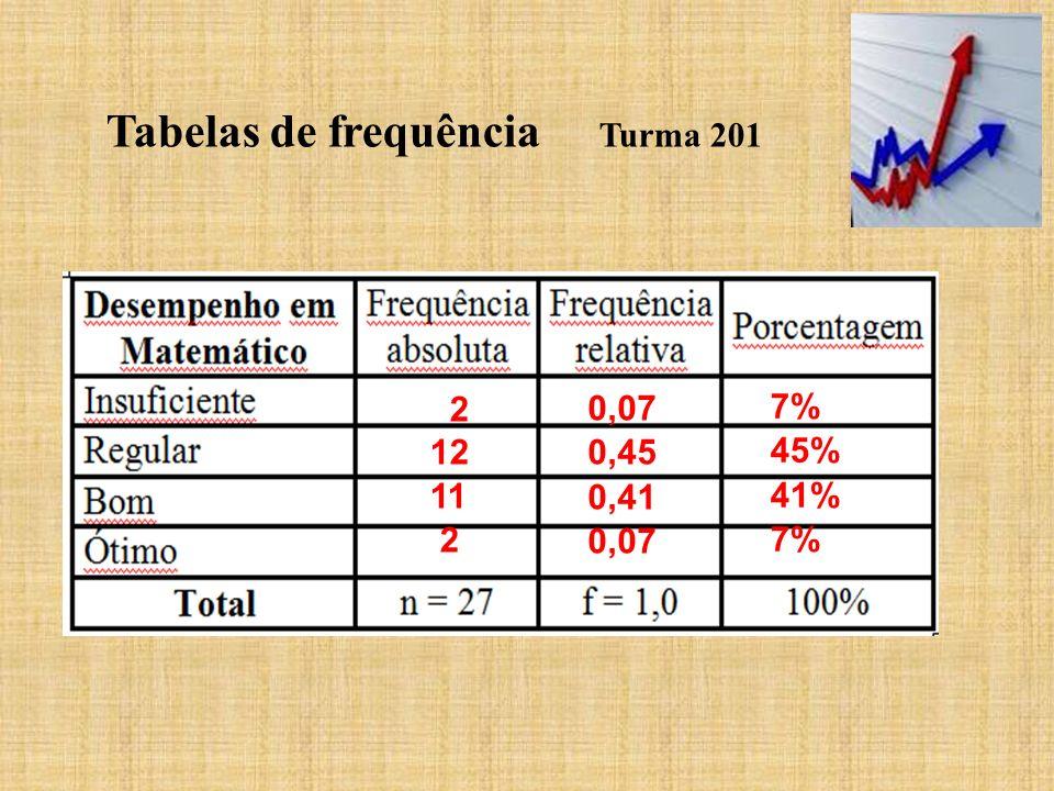 Tabelas de frequência Turma 201 2 12 11 2 0,07 0,45 0,41 0,07 7% 45% 41% 7%