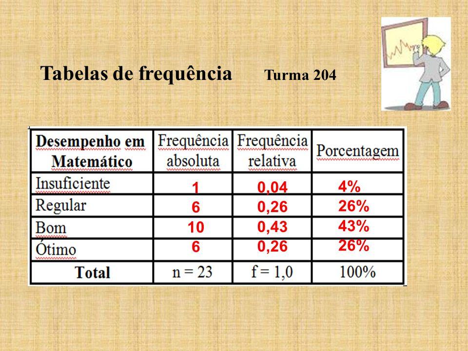 Tabelas de frequência Turma 204 1 6 10 6 0,04 0,26 0,43 0,26 4% 26% 43% 26%