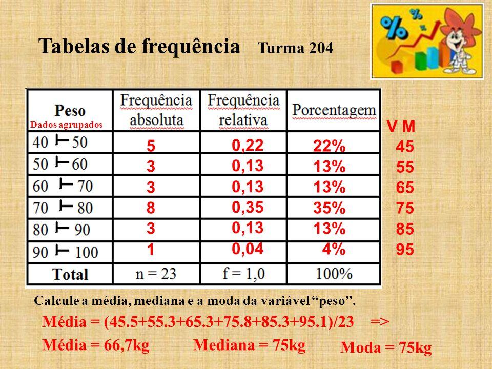 Tabelas de frequência Turma 204 533831533831 0,22 0,13 0,35 0,13 0,04 22% 13% 35% 13% 4% V M 45 55 65 75 85 95 Calcule a média, mediana e a moda da va