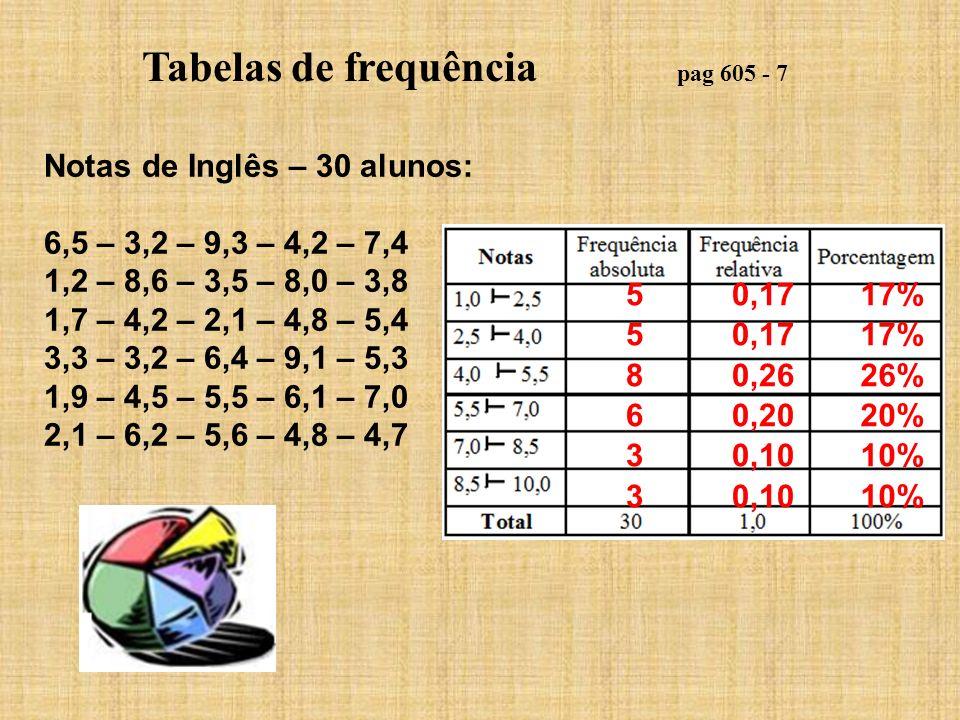 Tabelas de frequência pag 605 - 7 Notas de Inglês – 30 alunos: 6,5 – 3,2 – 9,3 – 4,2 – 7,4 1,2 – 8,6 – 3,5 – 8,0 – 3,8 1,7 – 4,2 – 2,1 – 4,8 – 5,4 3,3