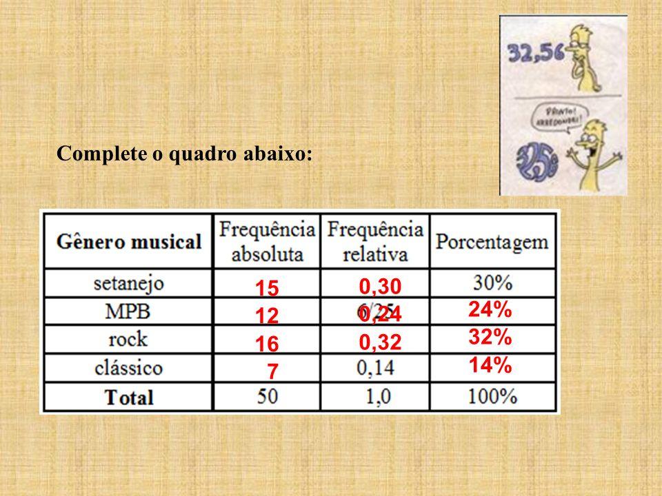 Complete o quadro abaixo: 15 12 16 7 0,30 0,24 0,32 24% 32% 14%