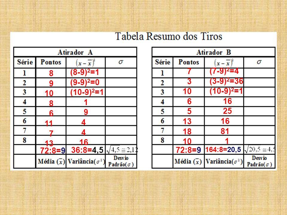 8 9 10 8 6 11 7 13 72:8=9 (8-9) 2 =1 (9-9) 2 =0 (10-9) 2 =1 1 9 4 16 36:8=4,5 7 3 10 6 5 13 18 10 72:8=9 (7-9) 2 =4 (3-9) 2 =36 (10-9) 2 =1 16 25 16 8