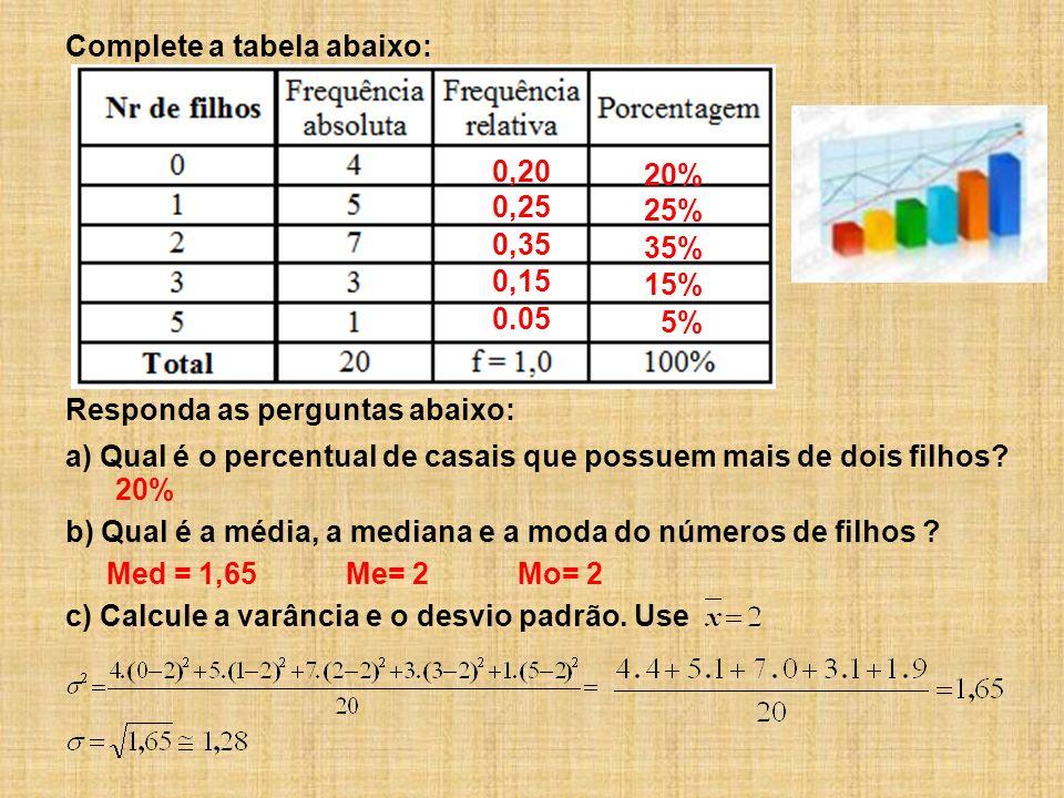 Complete a tabela abaixo: Responda as perguntas abaixo: 0,20 0,25 0,35 0,15 0.05 20% 25% 35% 15% 5% a) Qual é o percentual de casais que possuem mais