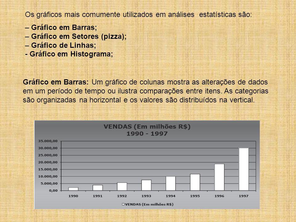 Os gráficos mais comumente utilizados em análises estatísticas são: – Gráfico em Barras; – Gráfico em Setores (pizza); – Gráfico de Linhas; - Gráfico