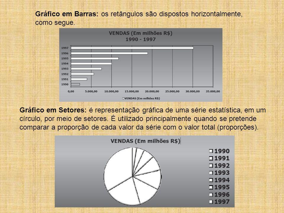 Gráfico em Barras: os retângulos são dispostos horizontalmente, como segue. Gráfico em Setores: é representação gráfica de uma série estatística, em u