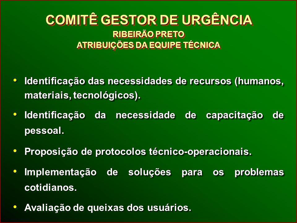 Identificação das necessidades de recursos (humanos, materiais, tecnológicos).