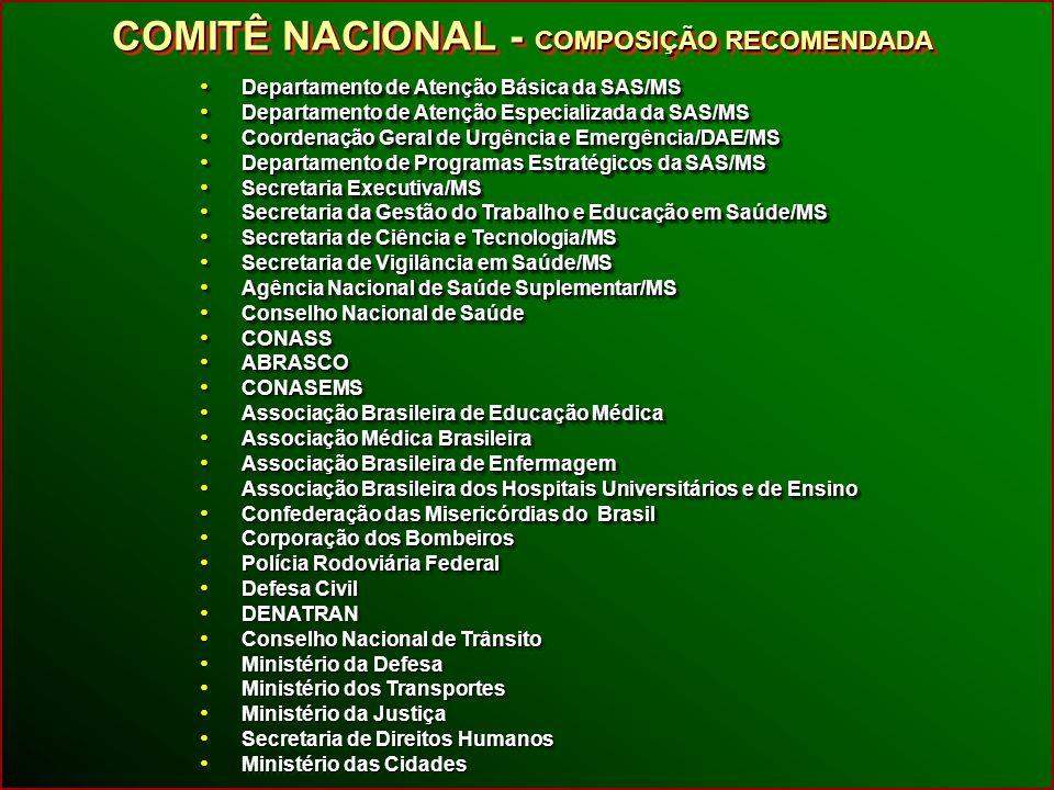 COMITÊ ESTADUAL COMPOSIÇÃO RECOMENDADA COMPOSIÇÃO RECOMENDADA COMITÊ ESTADUAL COMPOSIÇÃO RECOMENDADA COMPOSIÇÃO RECOMENDADA Coordenador Estadual do Sistema de Atenção às Urgências Coordenador Estadual do Sistema de Atenção às Urgências COSEMS, representado por Coordenadores Municipais do Sistema de Atenção às Urgências COSEMS, representado por Coordenadores Municipais do Sistema de Atenção às Urgências Defesa Civil Estadual Defesa Civil Estadual Corpo de Bombeiros Corpo de Bombeiros Secretaria Estadual de Segurança Pública Secretaria Estadual de Segurança Pública Polícia Rodoviária Polícia Rodoviária Empresas concessionárias de rodovias Empresas concessionárias de rodovias Forças Armadas Brasileiras Forças Armadas Brasileiras Coordenador Estadual do Sistema de Atenção às Urgências Coordenador Estadual do Sistema de Atenção às Urgências COSEMS, representado por Coordenadores Municipais do Sistema de Atenção às Urgências COSEMS, representado por Coordenadores Municipais do Sistema de Atenção às Urgências Defesa Civil Estadual Defesa Civil Estadual Corpo de Bombeiros Corpo de Bombeiros Secretaria Estadual de Segurança Pública Secretaria Estadual de Segurança Pública Polícia Rodoviária Polícia Rodoviária Empresas concessionárias de rodovias Empresas concessionárias de rodovias Forças Armadas Brasileiras Forças Armadas Brasileiras