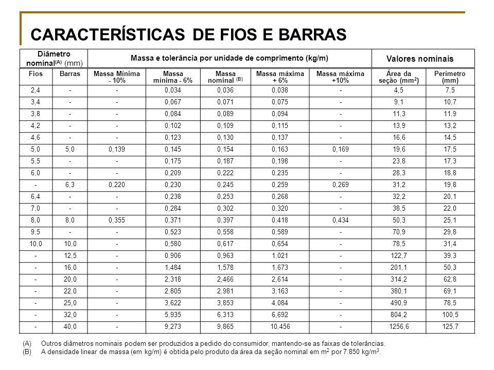 CARACTERÍSTICAS DE FIOS E BARRAS FiosBarrasMassa Mínima - 10% Massa mínima - 6% Massa nominal (B) Massa máxima + 6% Massa máxima +10% Área da seção (mm 2 ) Perímetro (mm) 2,4--0,0340,0360,038-4,57,5 3,4--0,0670,0710,075-9,110,7 3,8--0,0840,0890,094-11,311,9 4,2--0,1020,1090,115-13,913,2 4,6--0,1230,1300,137-16,614,5 5,0 0,1390,1450,1540,1630,16919,617,5 5,5--0,1750,1870,198-23,817,3 6,0--0,2090,2220,235-28,318,8 -6,30,2200,2300,2450,2590,26931,219,8 6,4--0,2380,2530,268-32,220,1 7,0--0,2840,3020,320-38,522,0 8,0 0,3550,3710,3970,4180,43450,325,1 9,5--0,5230,5580,589-70,929,8 10,0 -0,5800,6170,654-78,531,4 -12,5-0,9060,9631,021-122,739,3 -16,0-1,4841,5781,673-201,150,3 -20,0-2,3182,4662,614-314,262,8 -22,0-2,8052,9813,163-380,169,1 -25,0-3,6223,8534,084-490,978,5 -32,0-5,9356,3136,692-804,2100,5 -40,0-9,2739,86510,456-1256,6125,7 Diâmetro nominal (A) (mm) Massa e tolerância por unidade de comprimento (kg/m) Valores nominais (A)Outros diâmetros nominais podem ser produzidos a pedido do consumidor, mantendo-se as faixas de tolerâncias.
