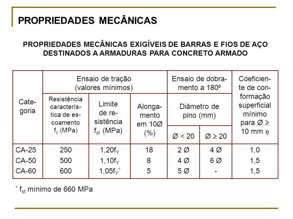 PROPRIEDADES MECÂNICAS EXIGÍVEIS DE BARRAS E FIOS DE AÇO DESTINADOS A ARMADURAS PARA CONCRETO ARMADO PROPRIEDADES MECÂNICAS CA-25 CA-50 CA-60 250 500 600 1,20f Y 1,10f Y 1,05f Y * 18 8 5 2 Ø 4 Ø 5 Ø 4 Ø 6 Ø - 1,0 1,5 Cate- goria Resistência caracterís- tica de es- coamento f y (MPa) Limite de re- sistência f st (MPa) Alonga- mento em 10Ø (%) Ø < 20 Ø 20 Coeficien- te de con- formação superficial mínimo para Ø 10 mm * f st mínimo de 660 MPa Diâmetro de pino (mm) Ensaio de tração (valores mínimos) Ensaio de dobra- mento a 180º