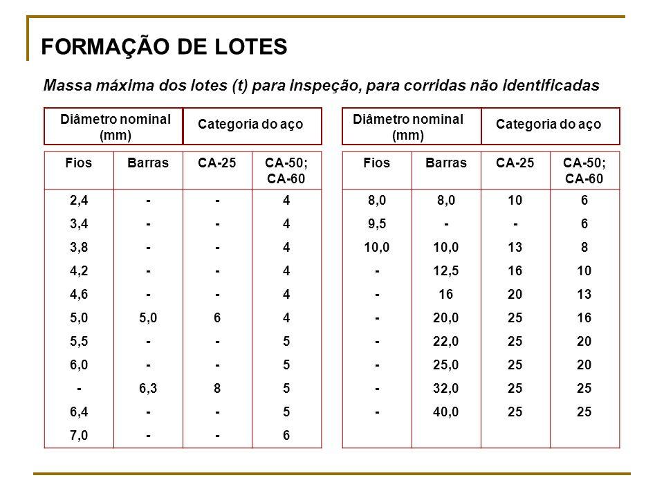 FORMAÇÃO DE LOTES Massa máxima dos lotes (t) para inspeção, para corridas não identificadas FiosBarrasCA-25CA-50; CA-60 2,4--4 3,4--4 3,8--4 4,2--4 4,6--4 5,0 64 5,5--5 6,0--5 -6,385 6,4--5 7,0--6 FiosBarrasCA-25CA-50; CA-60 8,0 106 9,5--6 10,0 138 -12,51610 -162013 -20,02516 -22,02520 -25,02520 -32,025 -40,025 Diâmetro nominal (mm) Categoria do aço