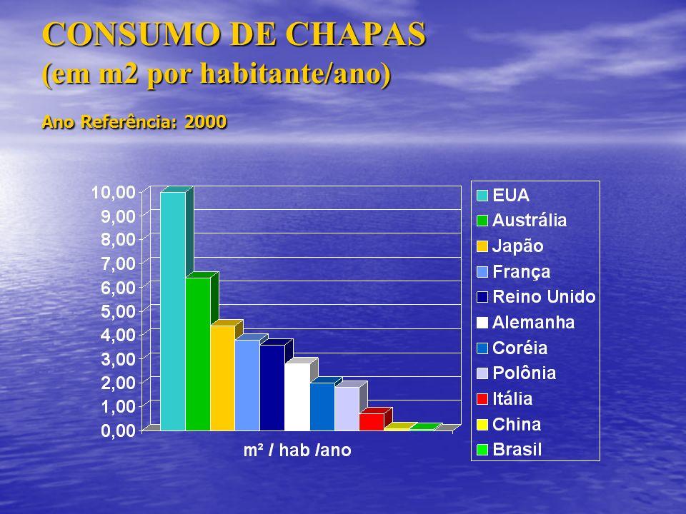 CONSUMO DE CHAPAS (em m2 por habitante/ano) Ano Referência: 2000