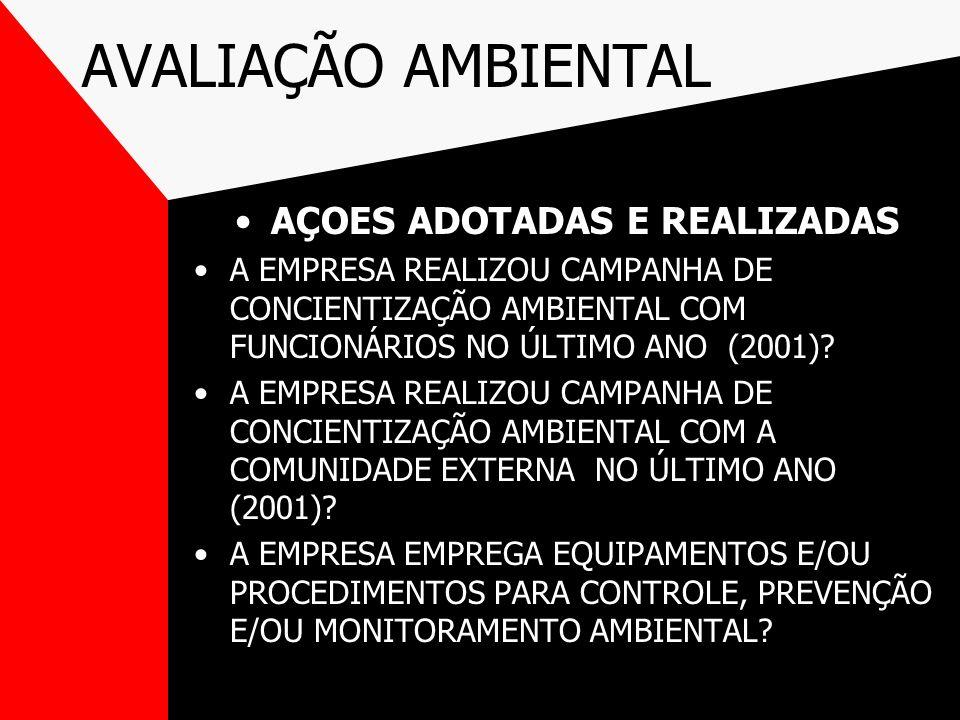 AÇOES ADOTADAS E REALIZADAS A EMPRESA REALIZOU CAMPANHA DE CONCIENTIZAÇÃO AMBIENTAL COM FUNCIONÁRIOS NO ÚLTIMO ANO (2001)? A EMPRESA REALIZOU CAMPANHA