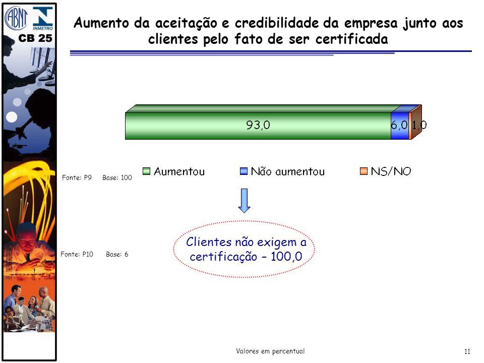 11 Aumento da aceitação e credibilidade da empresa junto aos clientes pelo fato de ser certificada Fonte: P9 Valores em percentual Fonte: P10 Clientes