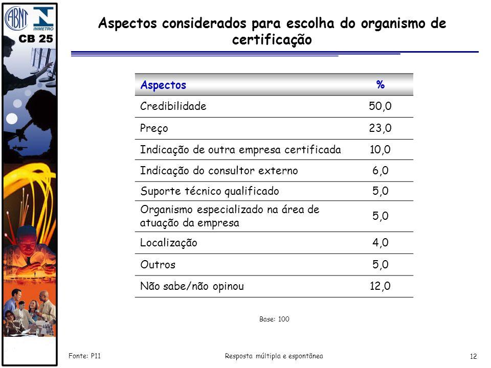 12 Aspectos considerados para escolha do organismo de certificação Resposta múltipla e espontânea Aspectos% Credibilidade50,0 Preço23,0 Indicação de o