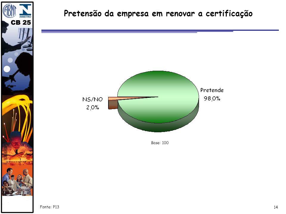 14 Pretensão da empresa em renovar a certificação Fonte: P13 Base: 100