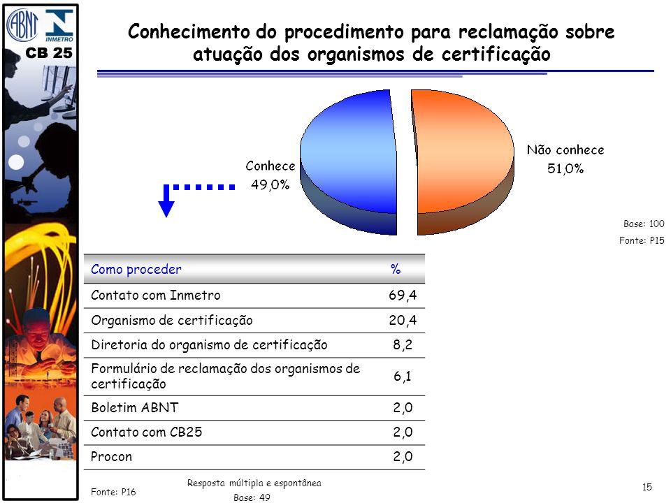 15 Conhecimento do procedimento para reclamação sobre atuação dos organismos de certificação Fonte: P16 Resposta múltipla e espontânea Como proceder%