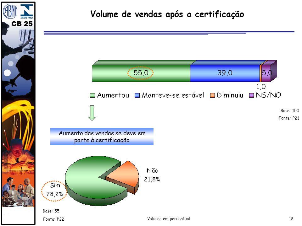 18 Fonte: P22 Fonte: P21 Aumento das vendas se deve em parte à certificação Valores em percentual Volume de vendas após a certificação Base: 100 Base:
